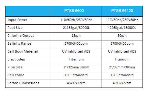 Pool Salt System 20 000 Gallons Ptss 66600 Inyopools Com