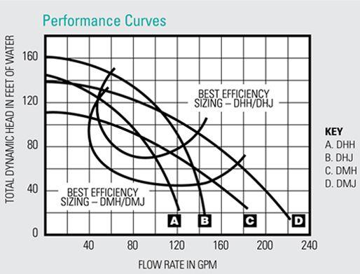 D Series Curve