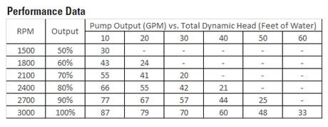hayward super pump vs variable speed pump sp2600vsp inyopools com Hayward Super Pump SP2607X10 hayward super pump vs data