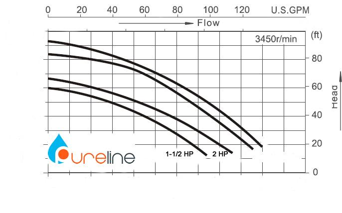 Pureline Pure Water Pool Pump 2 Hp Pl3503 Inyopools Com