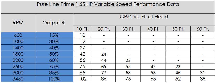 Pureline Prime Variable Speed Pool Pump 1 65 Hp Pl2605