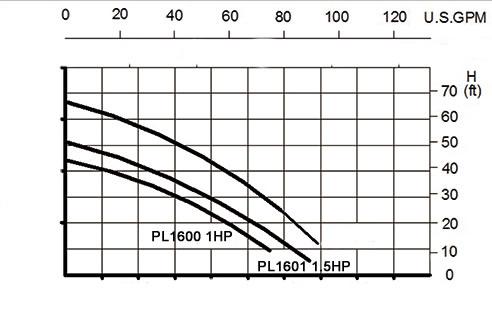 pureline pureflow pump curve pureline 1 5 h p in ground pool pump 72744 inyopools com  at fashall.co