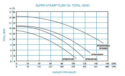 Hayward Super Ii Pump 2hp 220v 50hz Sp3015x2051