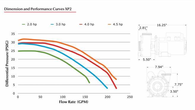 AquaFlo Gecko Alliance XP2 Pump 1.5HP 115V, 2SPD, 48FR - 2