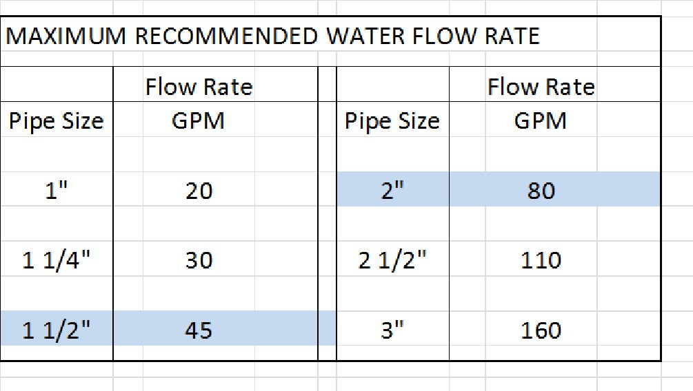 How To Understand Pool System Water Flow Limitations