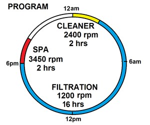 How to Save Money Using a Variable Speed Motor - INYOPools com