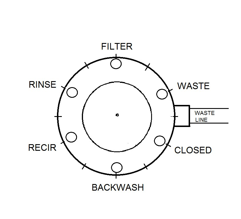 How To Backwash a Pool Filter With No Valve Label