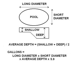 How to size a pool pump for your in ground pool for How to calculate swimming pool gallons