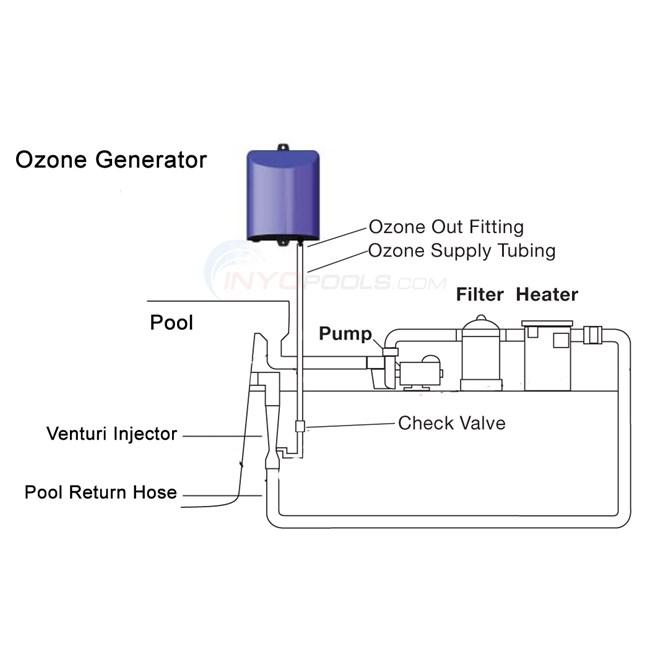 BIG DIPPER ABG CD OZONE GENERATOR 120 & 240V WITH PARTS BAG DEL OZONE -  EC-AG1