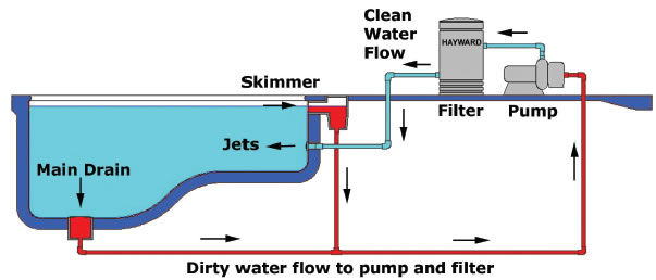 How your pool works Swimming pool water flow diagram