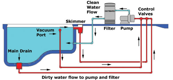 Pool Schematic on Swimming Pool Filter System Diagram