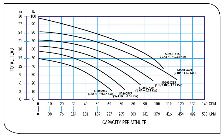Hayward Super Pump Curve