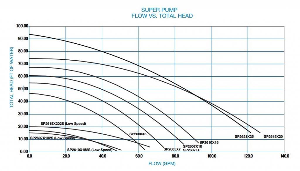Hayward Super Pump 1 Hp Single Speed W De4820 48 Sq Ft