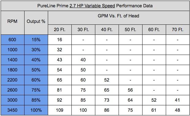 Pureline Prime 2 7 Hp Variable Speed Pool Pump Pl2606