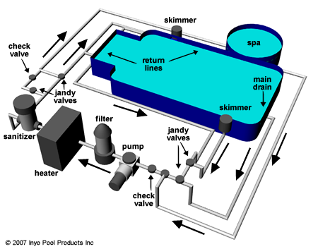 Inground Pool Plumbing Schematics on above ground pool wiring diagram