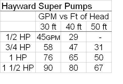 Pump Size Chart Size of Your Pool Pump