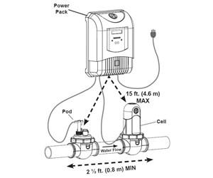 How To Install a Jandy AquaPure Ei Salt Chlorine Generator